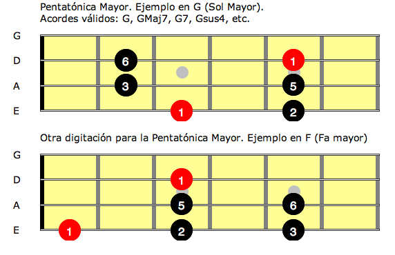 Pentatonica MAYOR